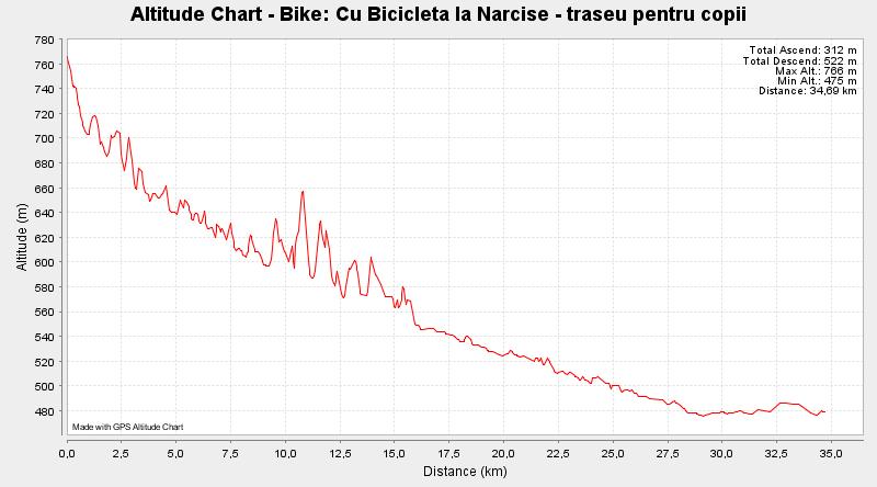 Bike - Cu Bicicleta la Narcise - traseu pentru copii