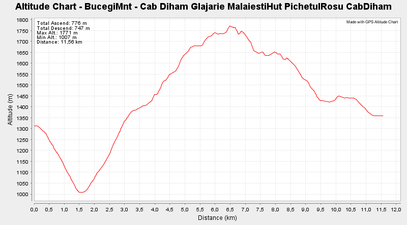 Bucegi Mnt - Circuit Cabana Diham - Glajarie - Malaiesti Hut