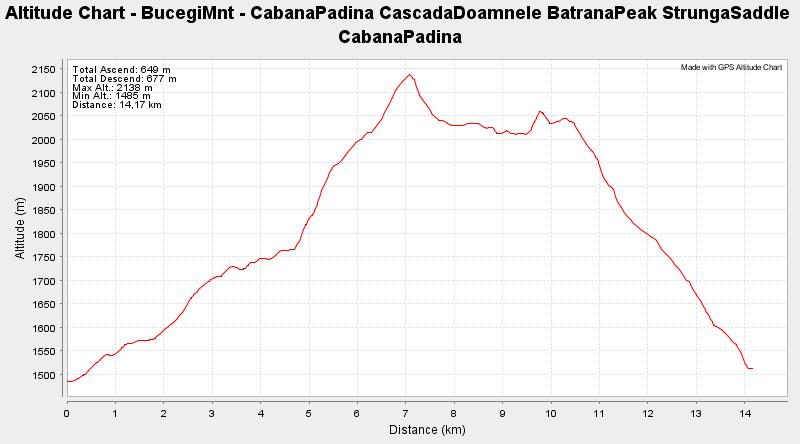 BucegiMnt - CabanaPadina CascadaDoamnele BatranaPeak StrungaSaddle CabanaPadina