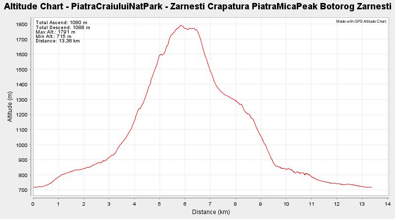 PiatraCraiuluiNatPark - Zarnesti Crapatura PiatraMicaPeak Botorog Zarnesti