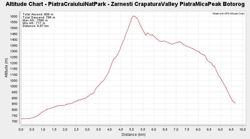 PiatraCraiuluiNatPark - Zarnesti CrapaturaValley PiatraMicaPeak Zanoaga Botorog